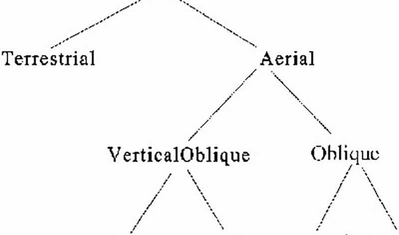 aerial photography vertical and oblique shots diagramme